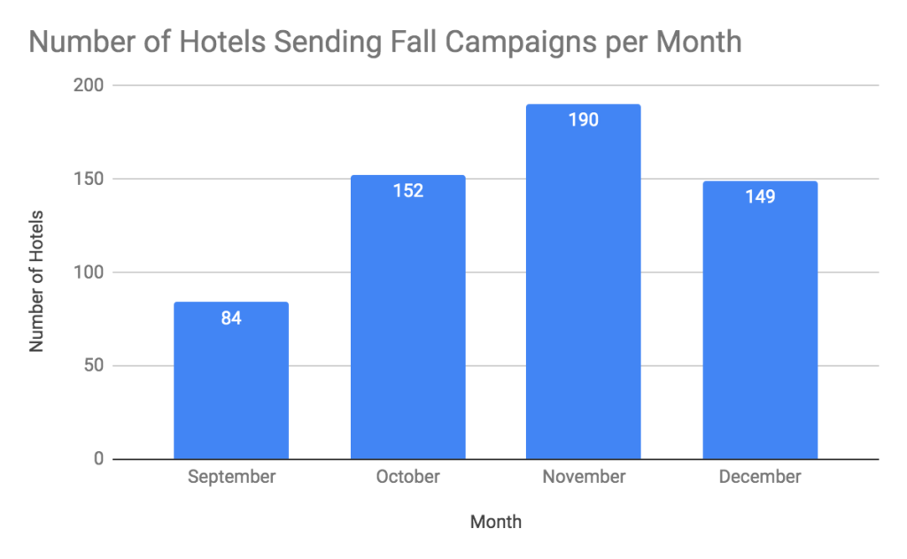 Hotel campaigns stats in autumn