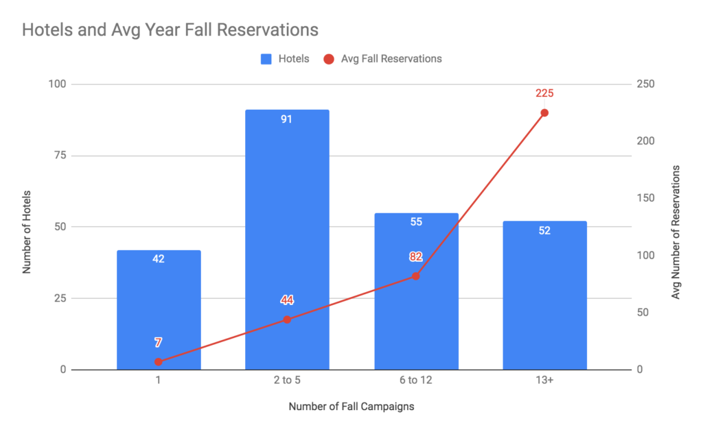 hotel bookings and reservations stats in autumn