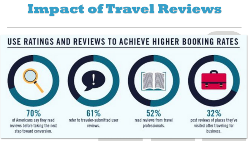 Impact of travel reviews infographic