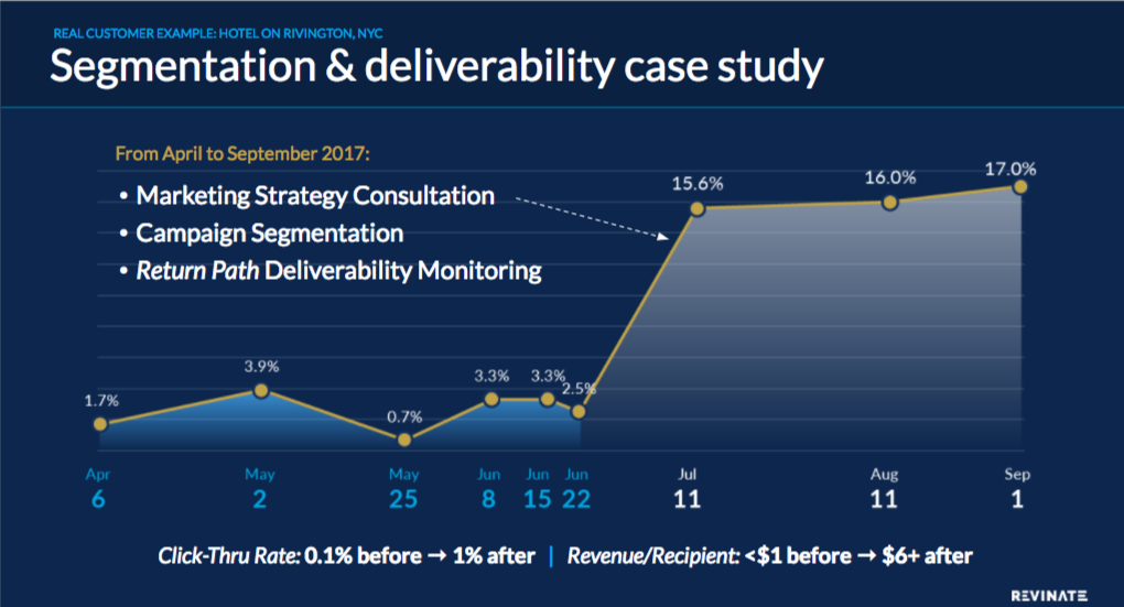 Hotel email marketing: Hotel on Rivington example of segmentation and deliverability