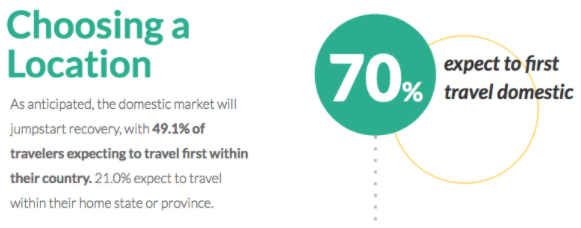 With COVID 19, 70.1% of our survey respondents expect to first travel domestically.
