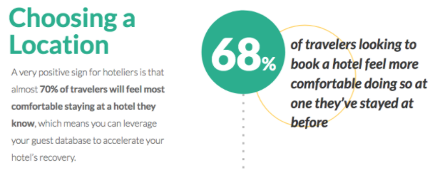 lmost 70 percent of travelers will feel most comfortable staying at a hotel they know