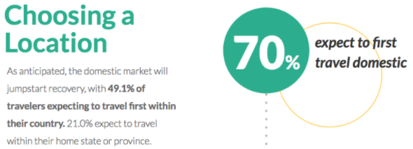 70.1 percent of travelers expect to first travel domestic.