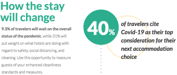 Covid-19 will affect accommodation choice for 40.2 percent of travelers