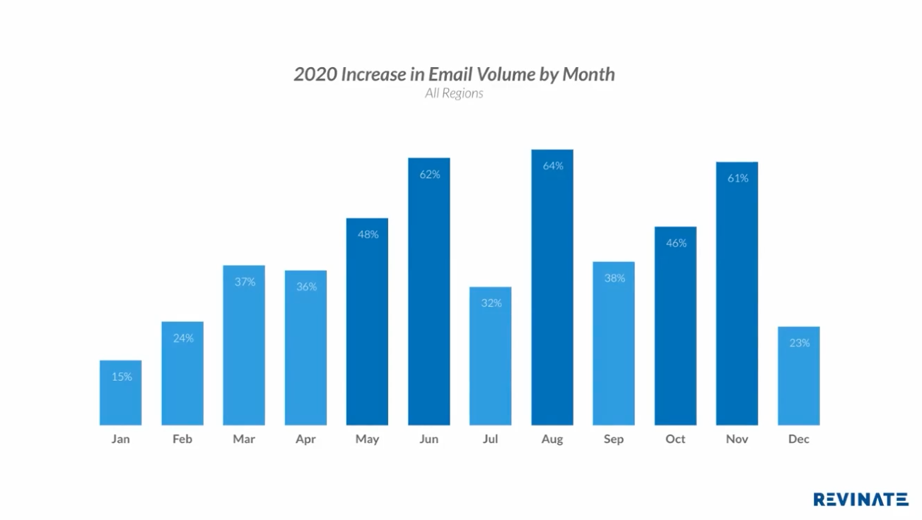 Hotel marketing trends: 2020 increase in email volume