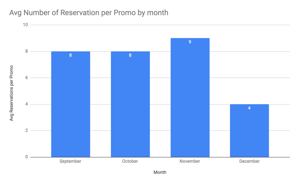 average number of reservations hotel stats