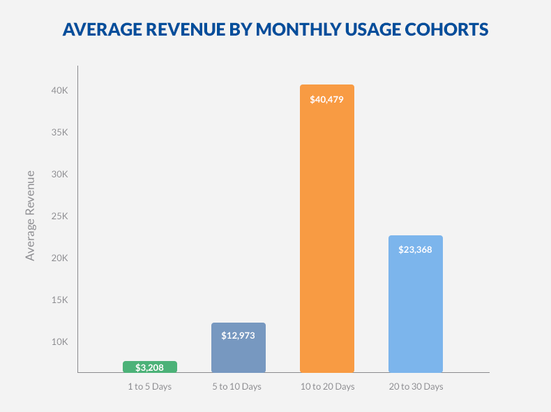 Average revenue by monthly usage cohorts